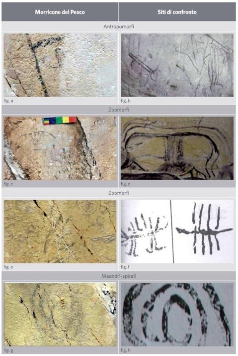 Fig. a – Probabile antropomorfo schematico incompleto dal settore C del Morricone del Pesco (foto: D. Sigari); Fig. b – Figure antropomorfe schematiche a tratto nero da Grotta Genovesi (da Graziosi 1973); Fig. c – Zoomorfo a tratto nero dal settore B del Morricone del Pesco (foto: D. Sigari); Fig. d – Rinoceronte a tratto nero da Grotta Chauvet (da Clottes 2008). Di particolare interesse è il modulo iconografico della linea dorsale sovrapponibile a quella dello zoomorfo del settore B di Morricone del Pesco; Fig. e – Figura zoomorfa schematica a pettine dal settore C del Morricone del Pesco (foto: D. Sigari); Fig. f – Zoomorfo a pettine a tratto nero da Porto Badisco (da Graziosi 1980); Fig. g – Figura a tratto nero a cerchi concentrici o spiraliforme dal settore C del Morricone del Pesco (foto: D. Sigari); Fig. h – Spirale a tratto nero da Porto Badisco (da Graziosi 1980).