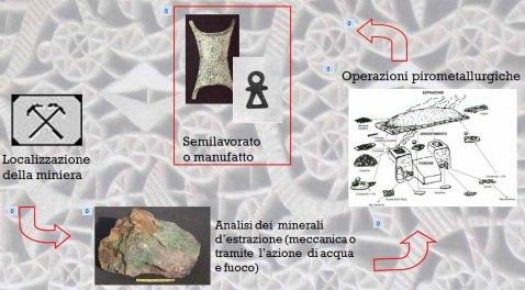 La missione vuole ricostruire il ciclo produttivo della miniera di piombo e argento di Aouam