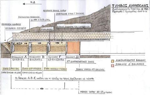 Una sezione del tumulo che mostra l'organizzazione degli spazi nella tomba monumentale