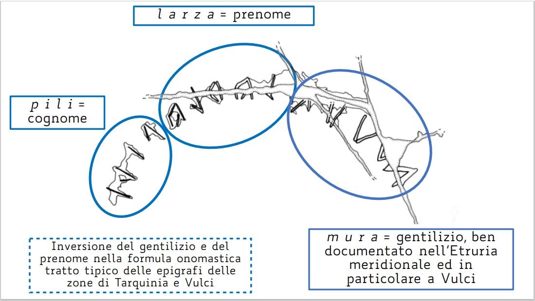 adria_archeologico_progetto-zich_iscrizione-larza-mura-pili_foto-unibo